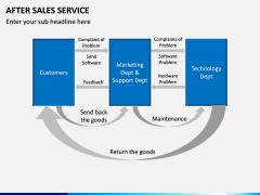 After Sales Service PPT slide 11