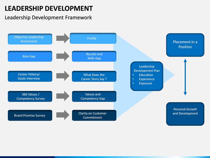 Leadership Development Powerpoint Template Sketchbubble
