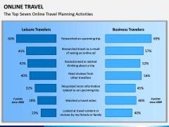 Online Travel PPT Slide 13