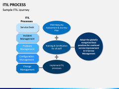 ITIL Process PPT Slide 9