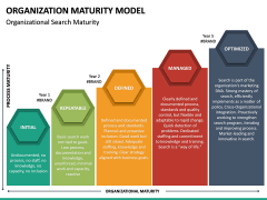 Organization Maturity Model PPT Slide 18