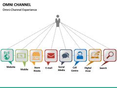 Omni Channel PPT Slide 25