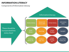 Information literacy PPT slide 27