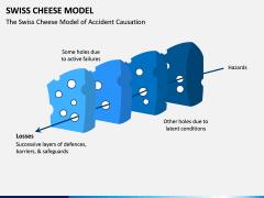 Swiss Cheese Model PPT Slide 8