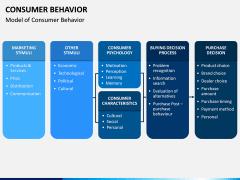 Consumer Behavior PPT Slide 3