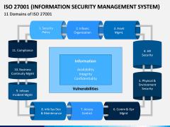 ISO 27001 PPT Slide 7