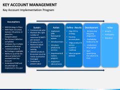 Key Account Management PPT Slide 29