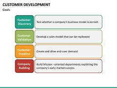 Customer Development PPT slide 18