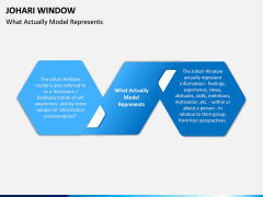 Johari Window PPT Slide 2