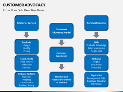 Customer advocacy PPT slide 10
