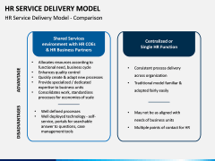 HR Service Delivery Model PPT Slide 7
