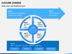 Culture Change PPT Slide 11