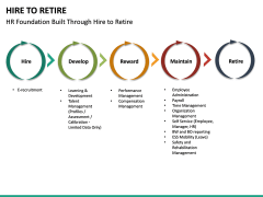 Hire to Retire PPT slide 23