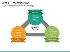 Competitive Advantage PPT Slide 26