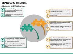 Brand Architecture PPT Slide 21