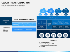 Cloud Transformation PPT Slide 8