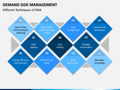 Demand Side Management PPT Slide 4
