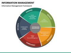Information Management PPT Slide 21