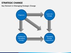 Strategic Change PPT slide 7