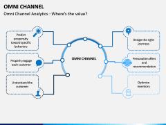 Omni Channel PPT Slide 2