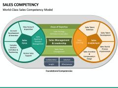 Sales Competency PPT Slide 14