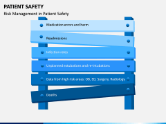 Patient Safety PPT Slide 11