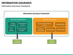 Information Assurance PPT slide 19