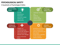 Psychological Safety PPT Slide 22