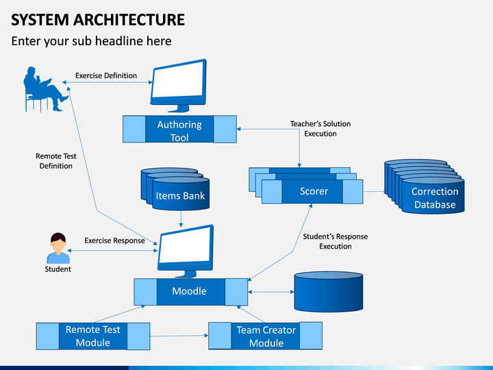 System Architecture Powerpoint Template