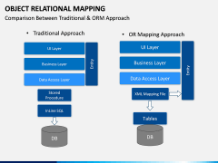 Object Relational Mapping PPT slide 11