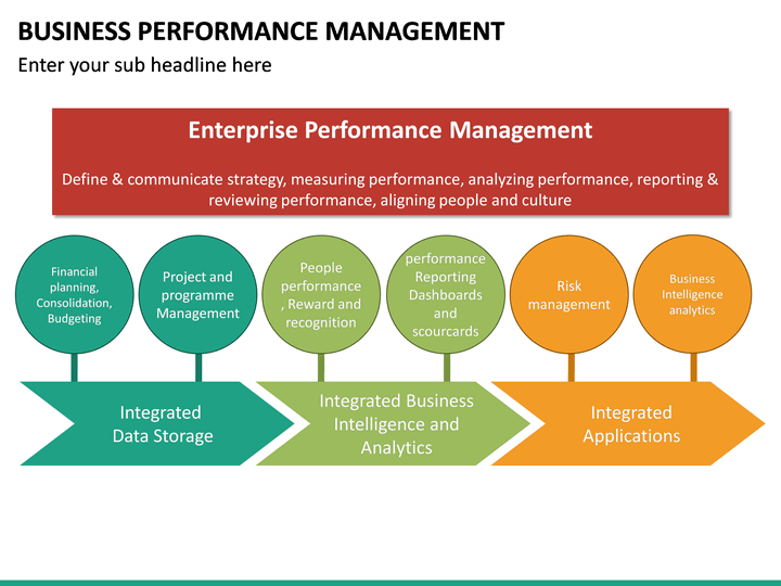 business performance management powerpoint template