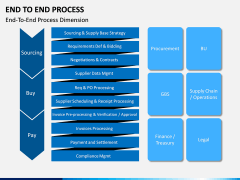 End to End Process PPT Slide 6