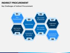 Indirect Procurement PPT Slide 7