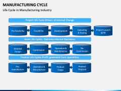 Manufacturing Cycle PPT Slide 10