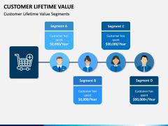 Customer Lifetime Value PPT Slide 7