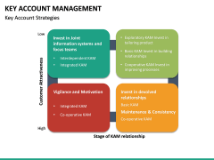 Key Account Management PPT Slide 53