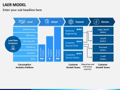 LAER Model PPT Slide 3