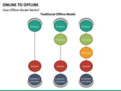 Online to Offline PPT slide 25