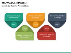 Knowledge Transfer PPT Slide 25