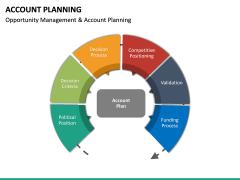 Account Planning PPT Slide 12
