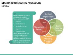 Standard Operating Procedure PPT slide 19