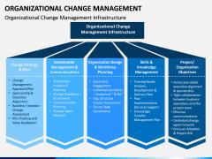 Organizational Change Management PPT Slide 11