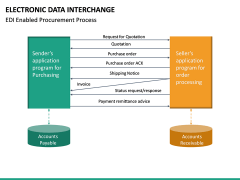 Electronic Data Interchange (EDI) PPT slide 25