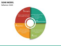 SOAR Model PPT Slide 12