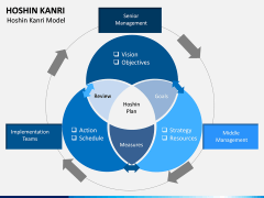 Hoshin Kanri PPT Slide 3
