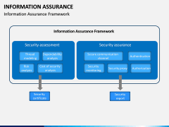 Information Assurance PPT slide 7