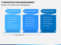 IT Infrastructure Management PPT Slide 5