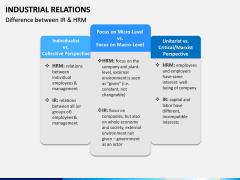 Industrial Relations PPT Slide 18