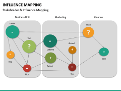 Influence Mapping PPT Slide 16