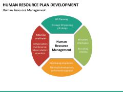 HR Plan Development PPT Slide 22